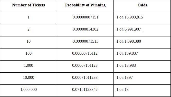 Sindikat Lotre dan Keuntungan Matematika yang Tidak Ingin Anda Lewatkan