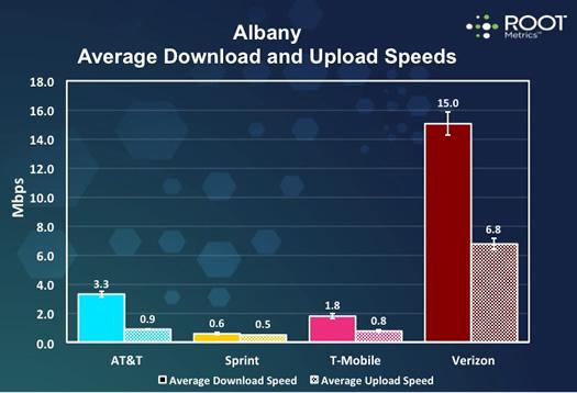 Perbandingan layanan seluler area Albany